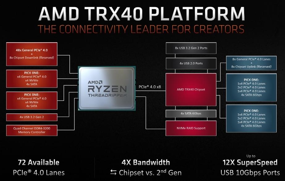 第3世代Ryzen Threadripper向けに新チップセット「TRX40」を用意。AMDのスライド