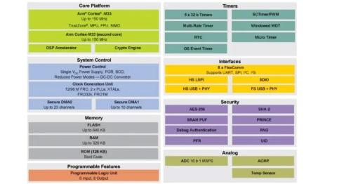 LPC552x/LPC55S2xファミリーの機能ブロック図。セキュリティー関連のブロックの一部はLPC55S2xファミリーのみに備わる。NXPの図