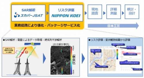 日本工営とスカパーJSATの連携のイメージ