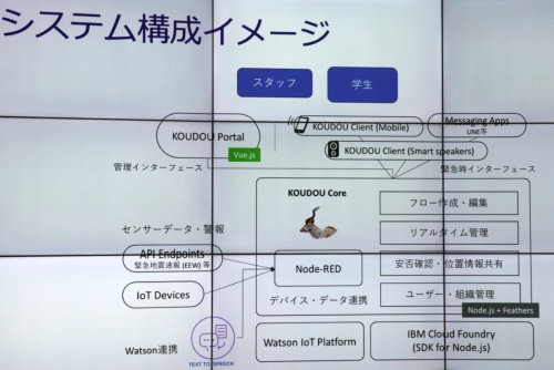KOUDOU Flow(コウドウ・フロー)のシステム構成