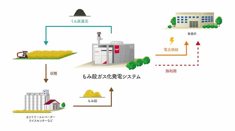 図4:資源循環型農業のイメージ (出所:ヤンマー)