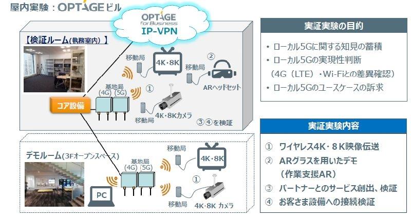 予定する「ローカル5G」デモ環境の概要 (出所:オプテージ)