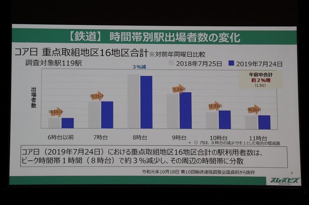 スムーズビズ推進期間中の鉄道利用に関する結果を示すスライド (出所:東京都)
