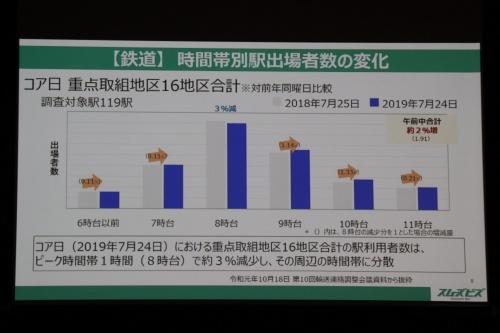 スムーズビズ推進期間中の鉄道利用に関する結果を示すスライド