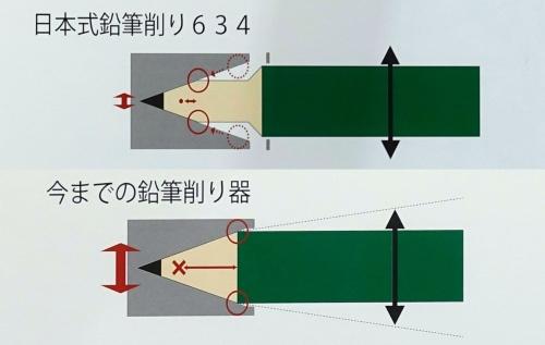 図2 「634」におけるブレの抑制のイメージ