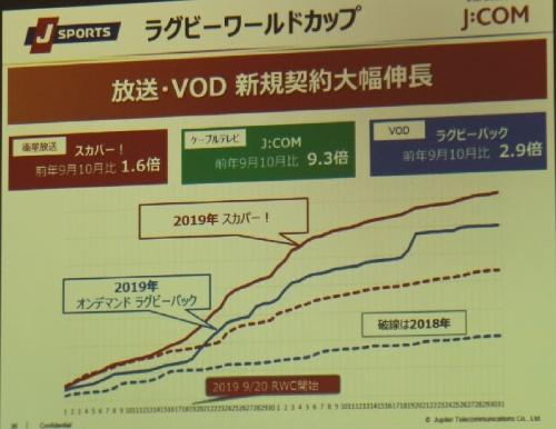 J SPORTSの放送やVODの新規契約数が前年比で大幅に増加
