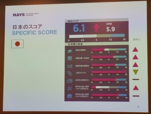 「グローバル・スキル・インデックス」の結果。日本の総合スコアは6.1で、2018年の5.9から0.2ポイント上昇(悪化)した
