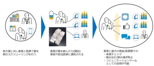 図:服薬管理システムの想定シナリオ