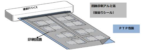 図:開封検知アルミ箔の使用イメージ