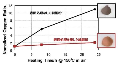 図2:表面処理による酸化防止効果