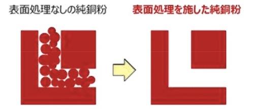 図3:表面処理のあり/なしによる造形物の違いのイメージ