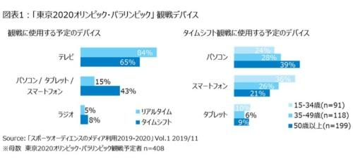 東京2020大会の観戦に使う端末の調査結果