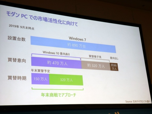 サポート終了が迫るWindows 7の設置台数に関する日本マイクロソフトの調査データ