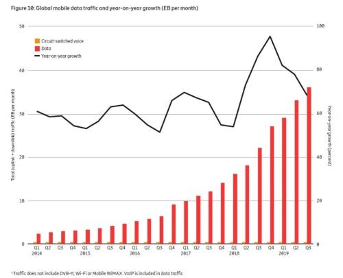 世界のデータ通信量と前年比成長率の推移