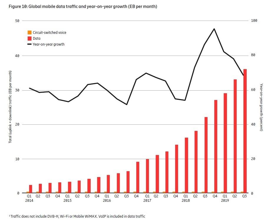 世界のデータ通信量と前年比成長率の推移 出所:Ericsson
