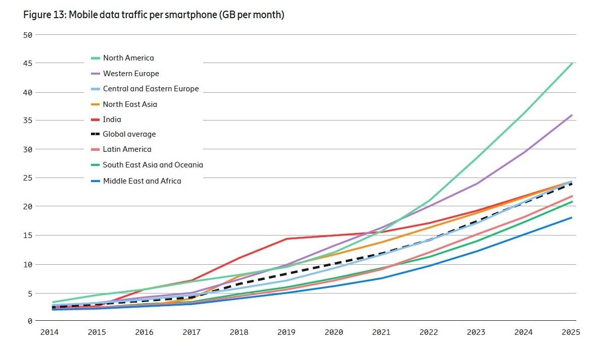 地域別にみたスマートフォンデータ通信量の推移 出所:Ericsson