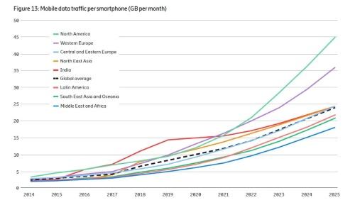 地域別にみたスマートフォンデータ通信量の推移