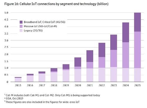 通信規格別にみたIoT端末機器の接続台数の推移