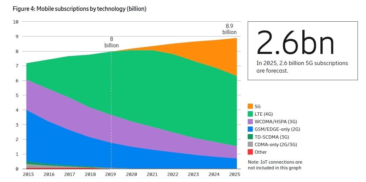 移動通信の規格別にみた契約件数の推移 出所:Ericsson