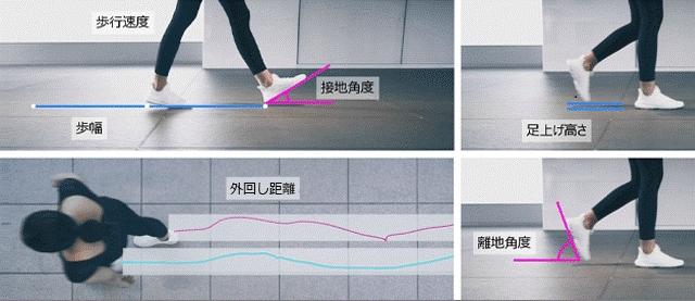 歩行分析のイメージ (出所:NEC)