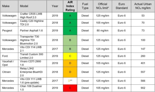 小型商用車10車種の実走行排出ガス測定評価結果