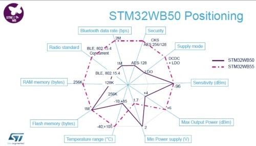 STM32WB55とSTM32WB50の主な仕様を比較。STMicroelectronicsのスライド