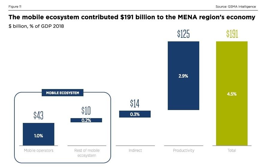 2018年に移動通信がMENAにもたらした経済効果は1910億米ドル 出所:GSMA