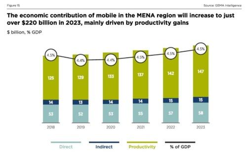 2023年には移動通信がMENAにもたらす経済効果が2200 米ドル超へ