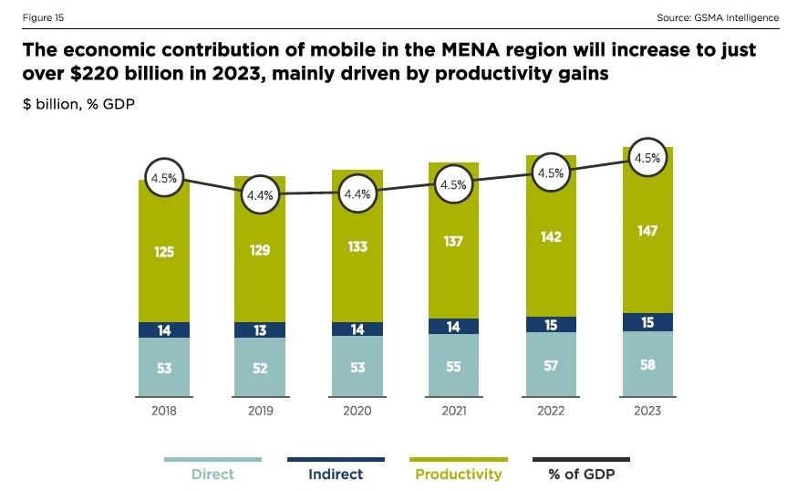 2023年には移動通信がMENAにもたらす経済効果が2200 米ドル超へ 出所:GSMA