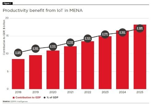 MENAのIoT機器によるGDPへの貢献額は2025年に180億米ドルへ