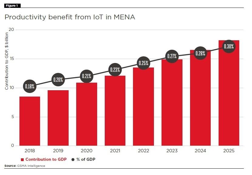 MENAのIoT機器によるGDPへの貢献額は2025年に180億米ドルへ 出所:GSMA