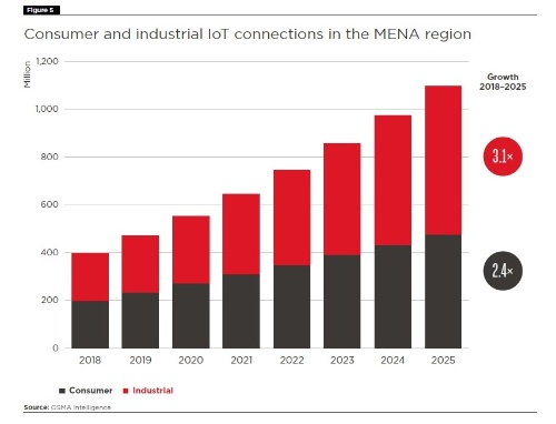MENAのIoT機器接続数は2025年に11億台へ