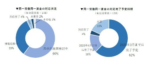 日本企業138社における「同一労働同一賃金」制度への対応状況
