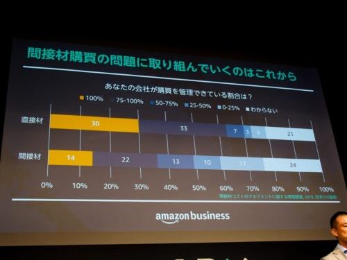 写真3●国内では間接材の購買を管理できていない企業が多い
