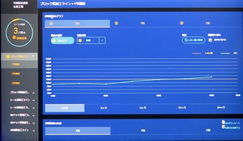 センサーが収集したデータをクラウドの管理画面で確認できる