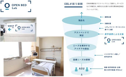 OPEN BED Labの役割