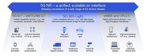 5G NR-Lightを導入して5G IoTへのサポート強化を進める