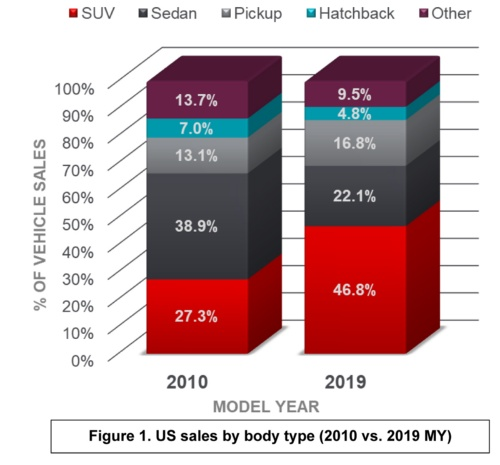 米国市場の車種別販売台数比率