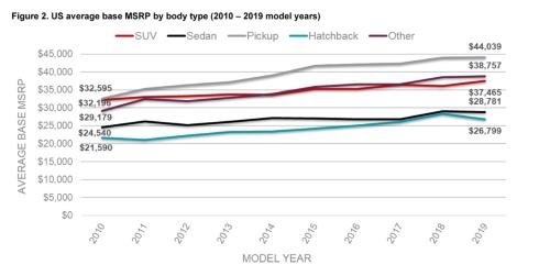 米国市場の車種別平均価格の推移