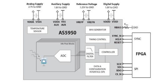 フォトダイオードとA-D変換器を集積した16スライス対応のCTスキャナー用センサーICの内部構成。amsの資料