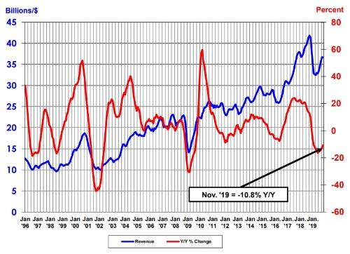 単月の半導体の世界売上高(3カ月移動平均値)と前年同月比の推移。出所はSIAおよびWSTS