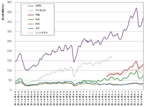 世界および地域別の単月の半導体売上高(3カ月移動平均値)の推移。データ提供はSIAおよびWSTS、グラフ化は日経 xTECH