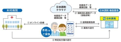 国家戦略特区(千葉市)におけるオンライン服薬指導の概要イメージ(出所:日本調剤)