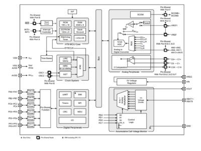 HT45F8560の機能ブロック図。Holtekの図