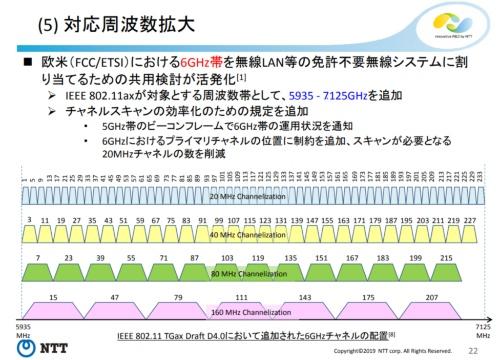 6GHz帯のチャネル配置