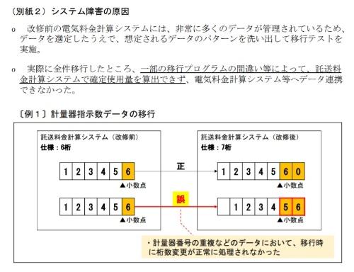 九州電力のシステム障害の原因
