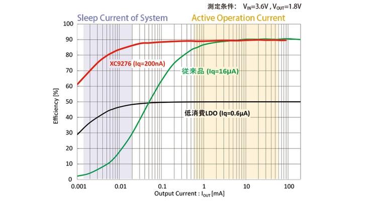 発売した降圧型DC-DCコンバーターICの変換効率特性。トレックス・セミコンダクターの資料