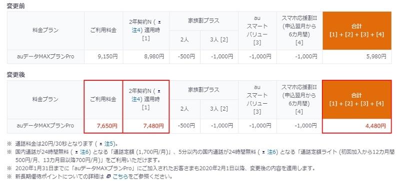 「auデータMAXプランPro」の月額料金を2月1日から1500円引き下げる (出所:KDDI)