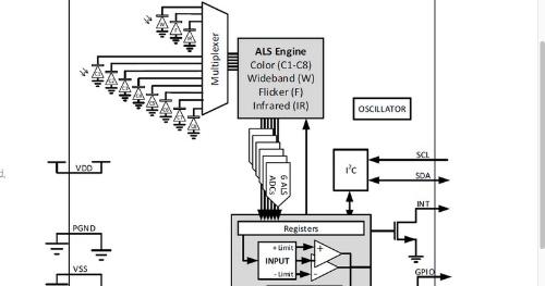 発売した環境光センサーの内部ブロック図。amsの資料