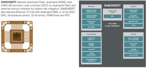 「SAM3X8ERT」の概要、写真、機能ブロック図。Microchip のイメージ